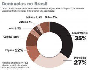 denuncias_intolerancia_religiosa-1572246